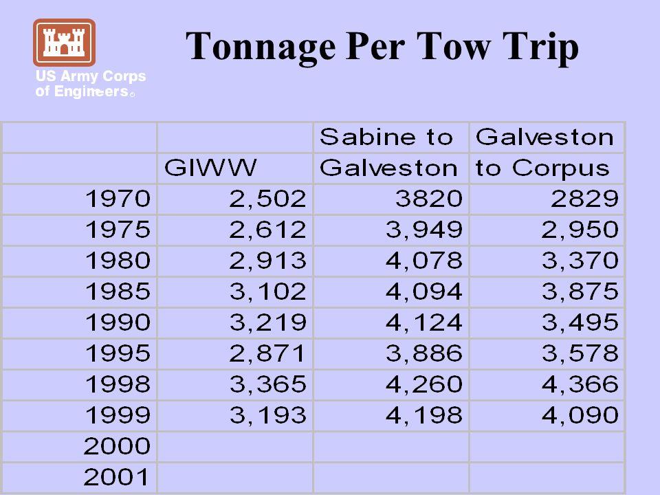 Tonnage Per Tow Trip