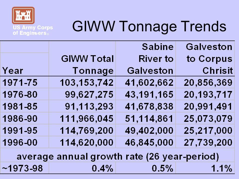 GIWW Tonnage Trends