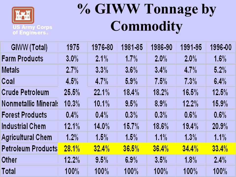 % GIWW Tonnage by Commodity