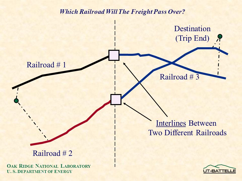 O AK R IDGE N ATIONAL L ABORATORY U. S. D EPARTMENT OF E NERGY Destination (Trip End) Railroad # 1 Railroad # 2 Which Railroad Will The Freight Pass O