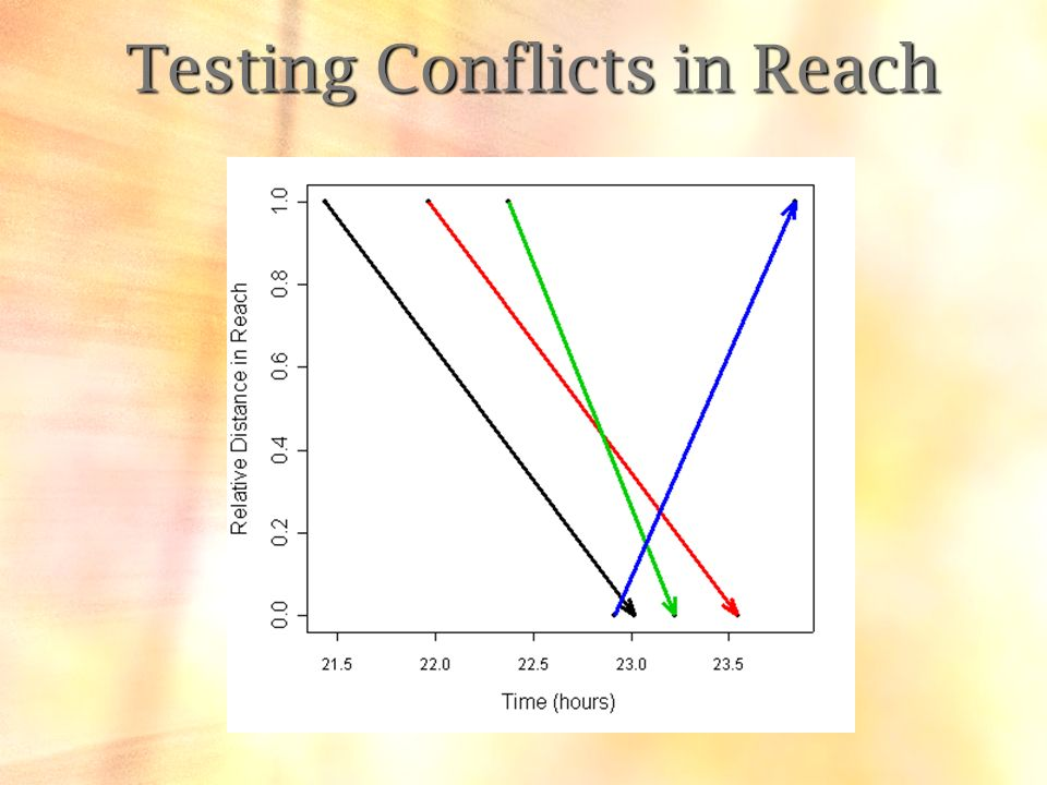 Testing Conflicts in Reach