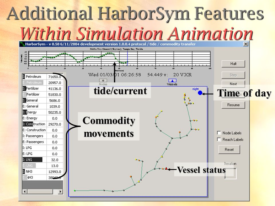 tide/current Vessel status Time of day Commodity movements Additional HarborSym Features Within Simulation Animation