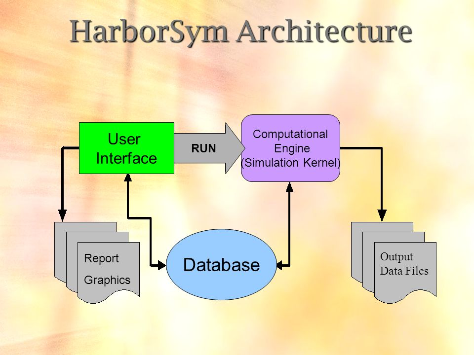 HarborSym Architecture Computational Engine (Simulation Kernel) Database User Interface RUN Report Graphics Output Data Files