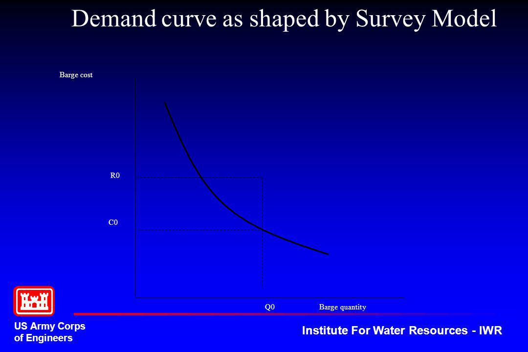 US Army Corps of Engineers Institute For Water Resources - IWR Q0 Barge quantity Barge cost R0 C0 Demand curve as shaped by Survey Model