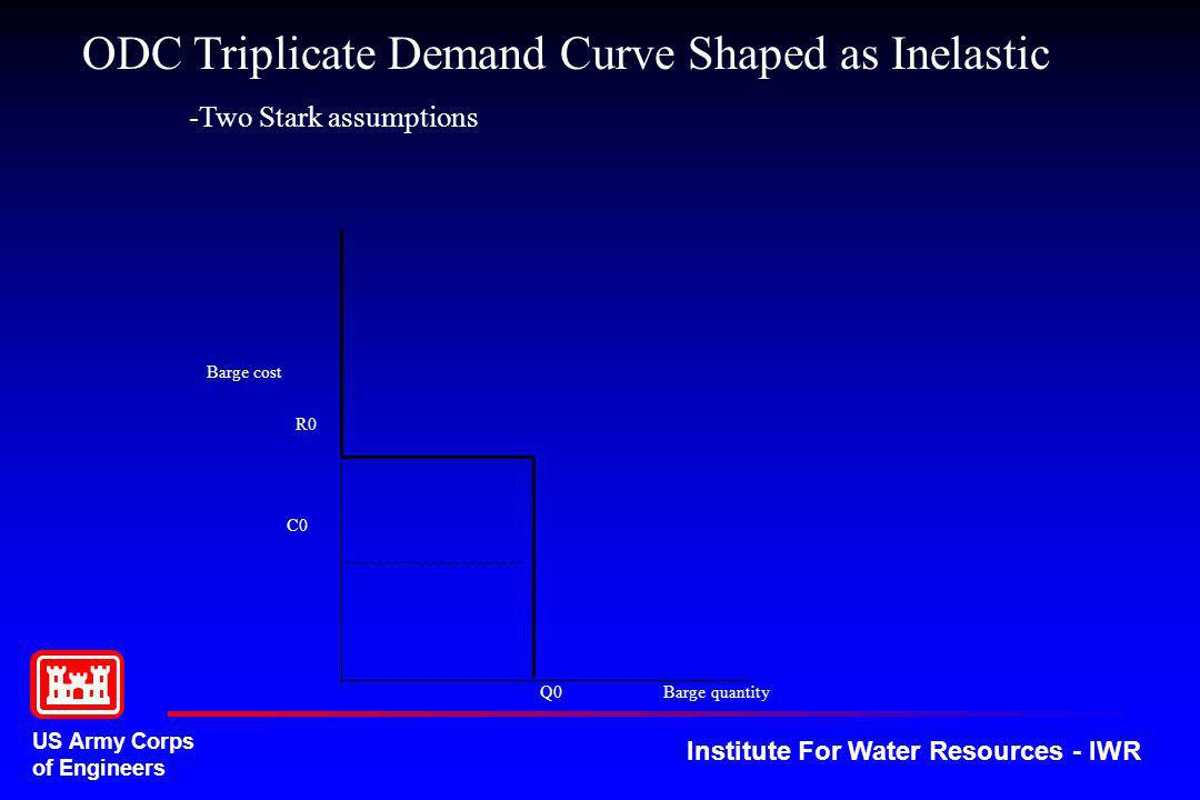 US Army Corps of Engineers Institute For Water Resources - IWR Barge cost Q0 Barge quantity ODC Triplicate Demand Curve Shaped as Inelastic -Two Stark