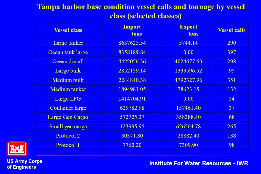 US Army Corps of Engineers Institute For Water Resources - IWR Tampa harbor base condition vessel calls and tonnage by vessel class (selected classes)