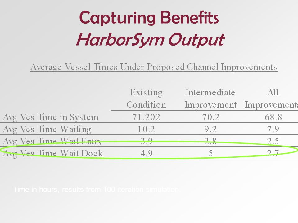 Time in hours, results from 100 iteration simulation. Capturing Benefits HarborSym Output