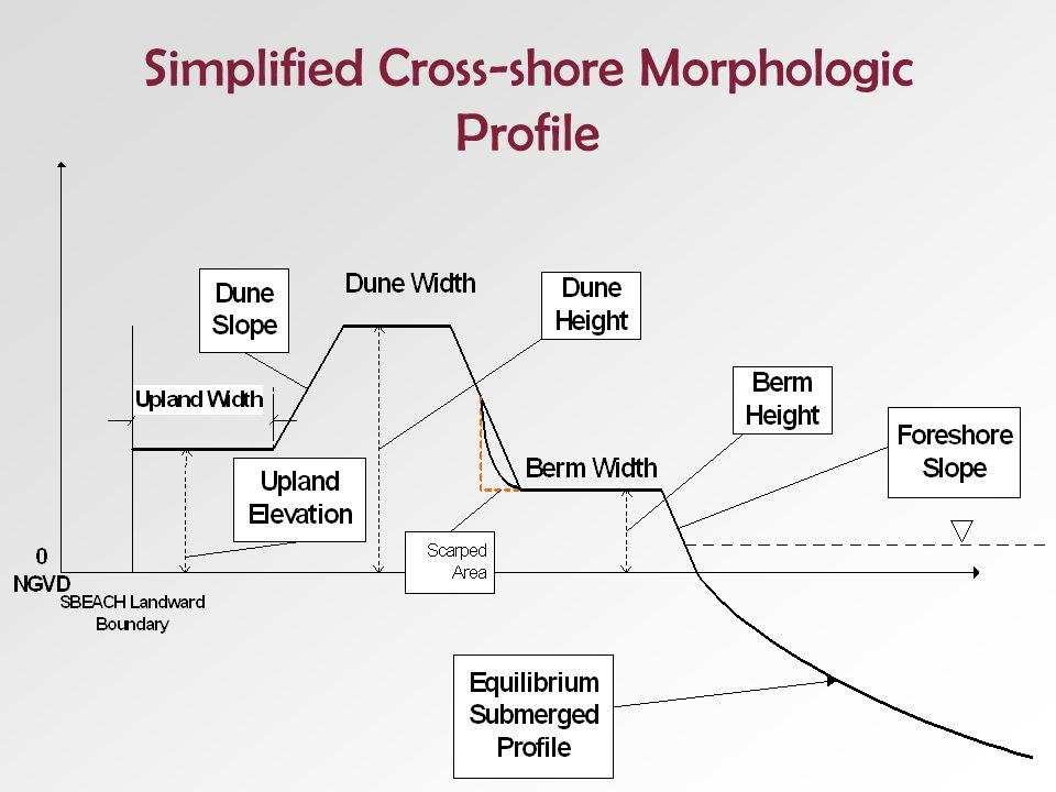 Simplified Cross-shore Morphologic Profile