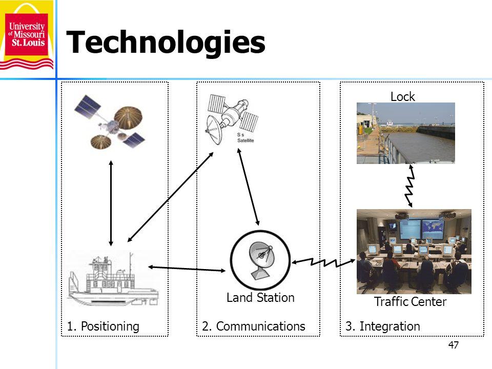 47 Technologies Land Station Traffic Center Lock 1. Positioning3. Integration2. Communications