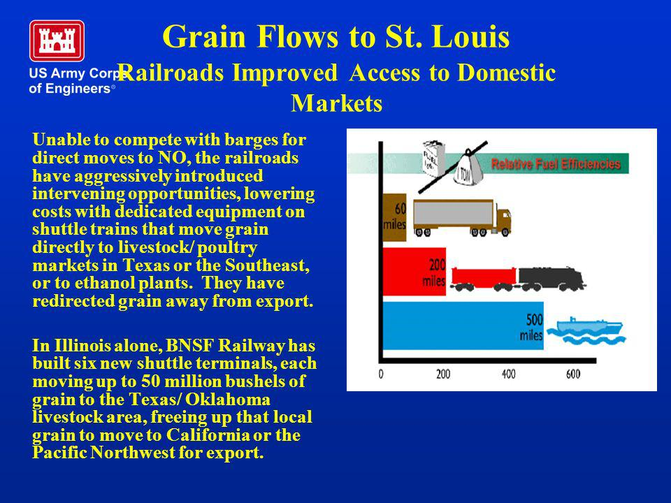 Grain Flows to St. Louis Railroads Improved Access to Domestic Markets Unable to compete with barges for direct moves to NO, the railroads have aggres