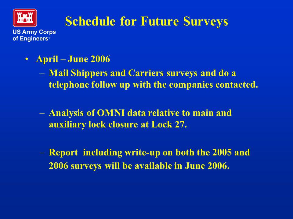 Schedule for Future Surveys April – June 2006 –Mail Shippers and Carriers surveys and do a telephone follow up with the companies contacted. –Analysis