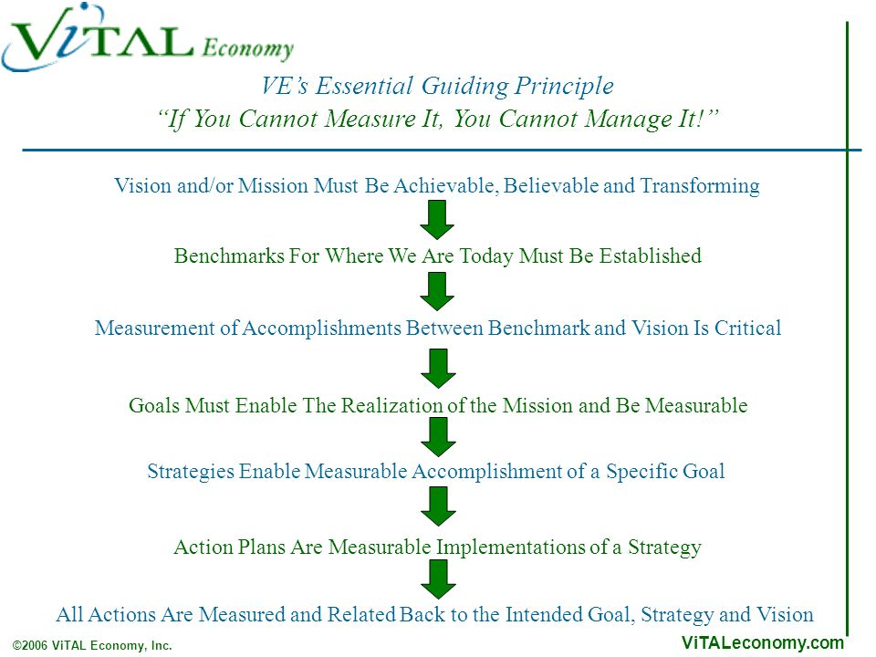 ViTALeconomy.com ©2006 ViTAL Economy, Inc. VEs Essential Guiding Principle If You Cannot Measure It, You Cannot Manage It! Vision and/or Mission Must