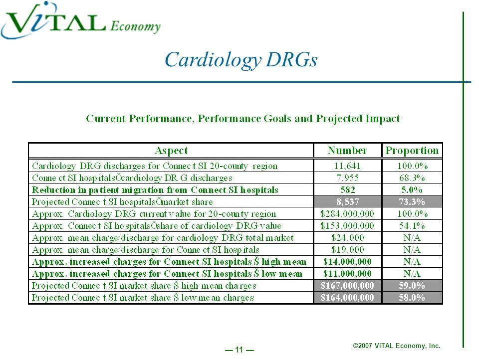 ©2007 ViTAL Economy, Inc. 11 Cardiology DRGs
