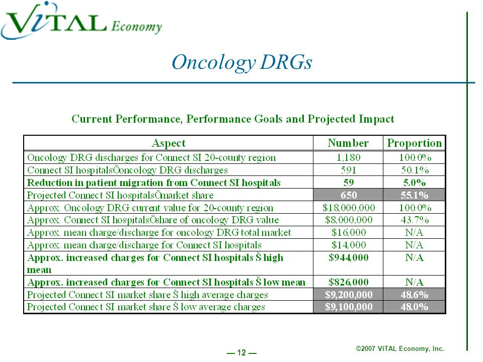©2007 ViTAL Economy, Inc. 12 Oncology DRGs
