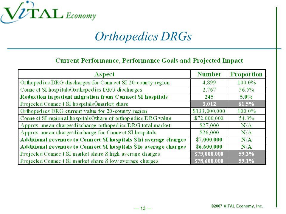 ©2007 ViTAL Economy, Inc. 13 Orthopedics DRGs