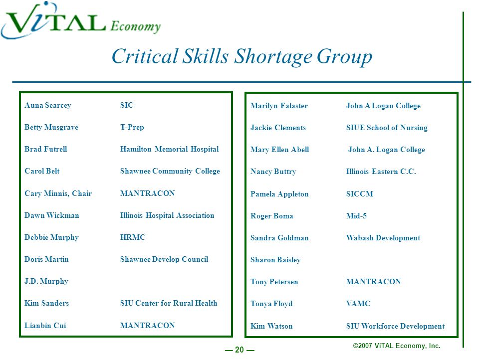 ©2007 ViTAL Economy, Inc. 20 Critical Skills Shortage Group Auna SearceySIC Betty MusgraveT-Prep Brad FutrellHamilton Memorial Hospital Carol BeltShaw