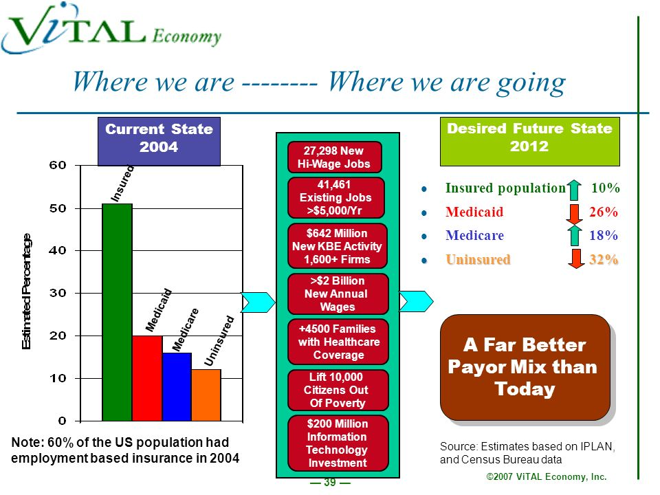 ©2007 ViTAL Economy, Inc. 39 Where we are -------- Where we are going Insured population 10% Medicaid 26% Medicare 18% Uninsured 32% Uninsured 32% >$2