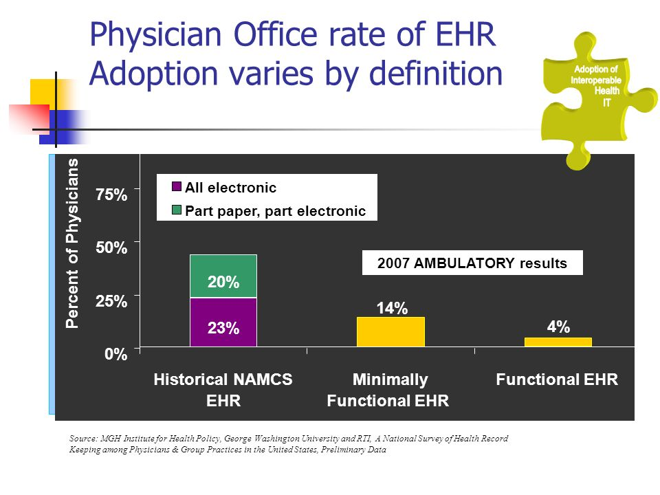 Physician Office rate of EHR Adoption varies by definition 43% Source: MGH Institute for Health Policy, George Washington University and RTI, A National Survey of Health Record Keeping among Physicians & Group Practices in the United States, Preliminary Data 20% 4% 14% 23% 0% 25% 50% 75% Historical NAMCS EHR Minimally Functional EHR All electronic Part paper, part electronic Percent of Physicians 2007 AMBULATORY results
