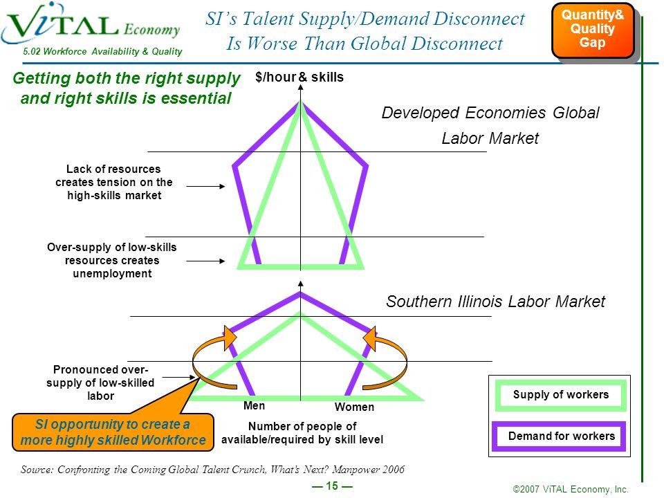 ©2007 ViTAL Economy, Inc.