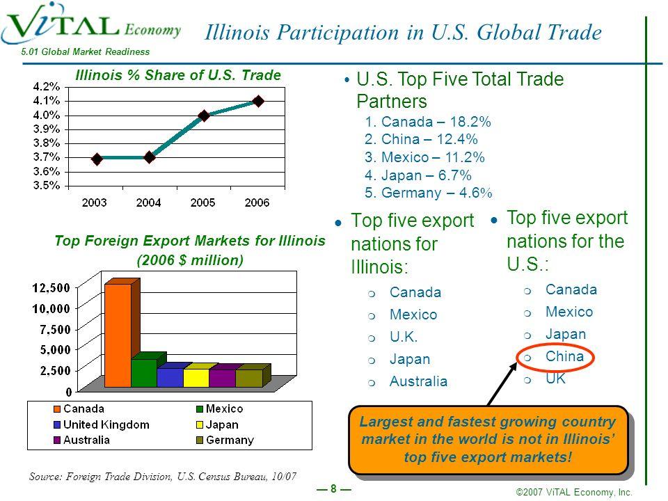 ©2007 ViTAL Economy, Inc. 8 Illinois Participation in U.S.
