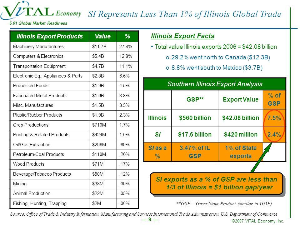 ©2007 ViTAL Economy, Inc.10 SI Global Market Doors are Open Illinois ranks #5 in U.S.