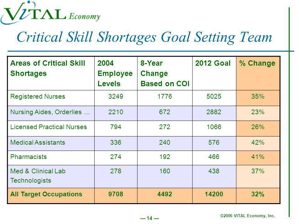 ©2006 ViTAL Economy, Inc.