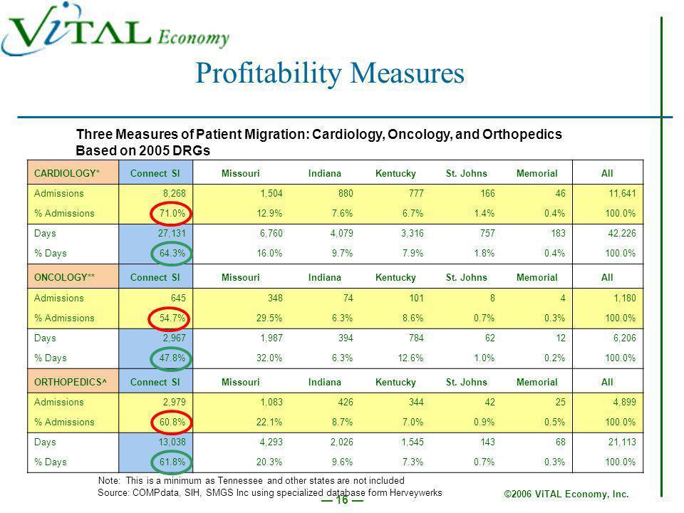 ©2006 ViTAL Economy, Inc. 16 Profitability Measures CARDIOLOGY*Connect SIMissouriIndianaKentuckySt.