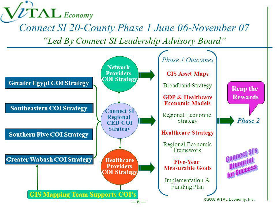 ©2006 ViTAL Economy, Inc. 26 Work Plan Review and Action Team Task Assignments