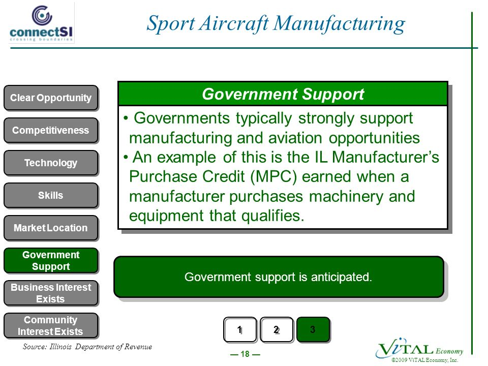 18 ©2009 ViTAL Economy, Inc. Sport Aircraft Manufacturing Government Support Governments typically strongly support manufacturing and aviation opportu
