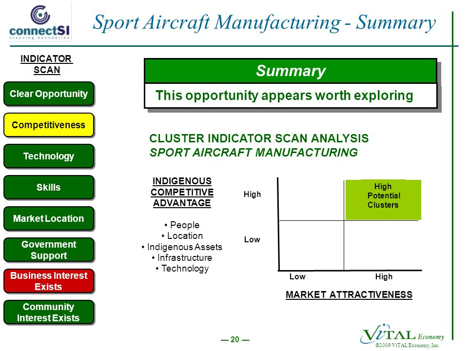20 ©2009 ViTAL Economy, Inc. Sport Aircraft Manufacturing - Summary Competitiveness Technology Market Location Skills Government Support Summary This