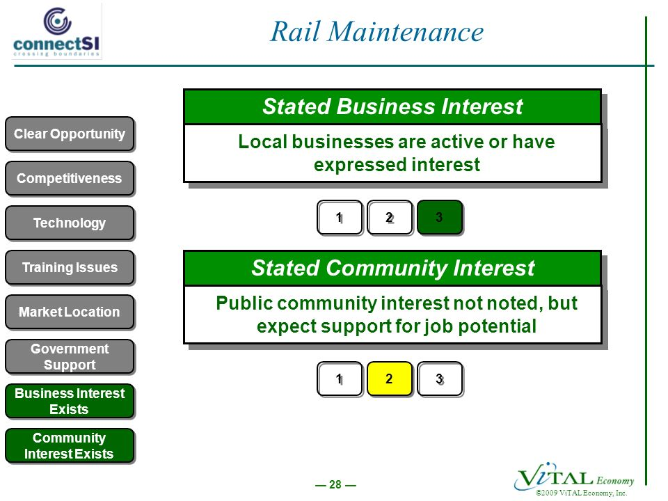 28 ©2009 ViTAL Economy, Inc. Rail Maintenance Competitiveness Technology Market Location Training Issues Government Support Stated Business Interest L
