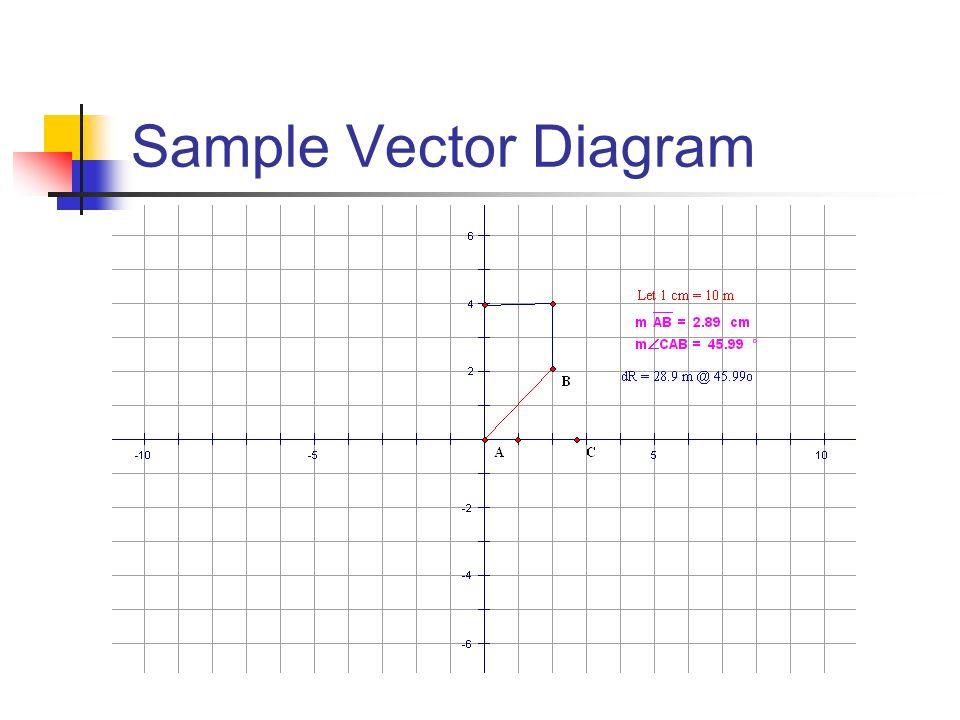 Sample Vector Diagram