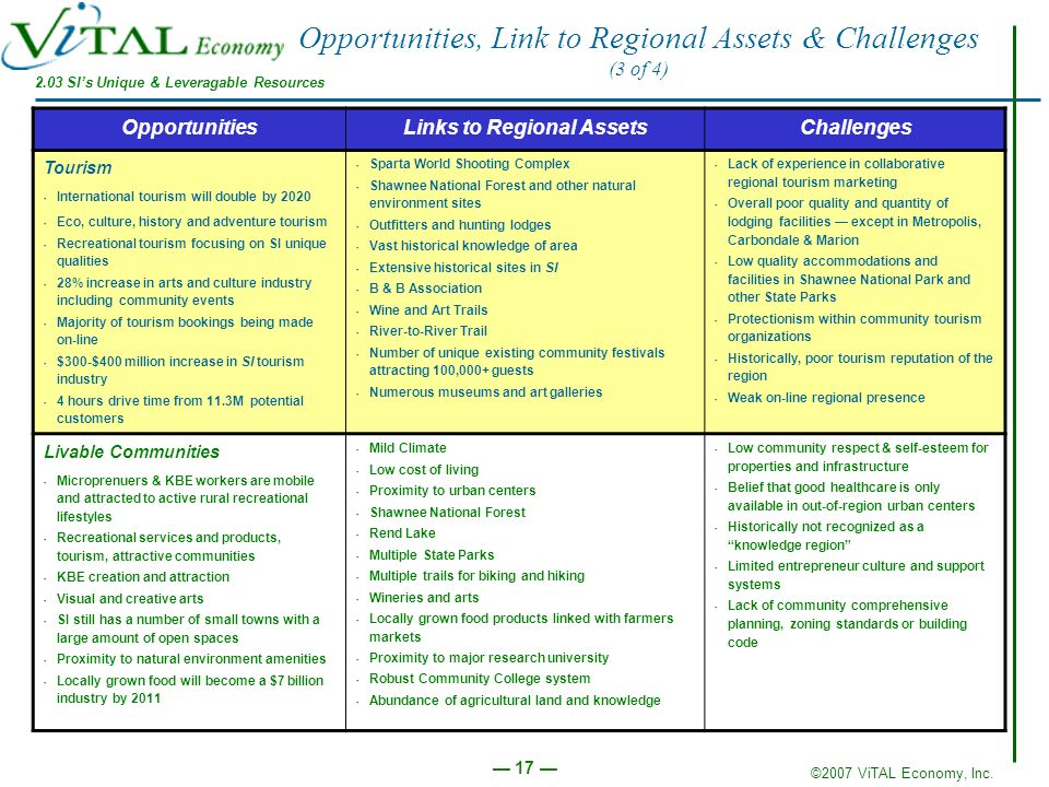 ©2007 ViTAL Economy, Inc. 17 Opportunities, Link to Regional Assets & Challenges (3 of 4) OpportunitiesLinks to Regional AssetsChallenges Tourism Inte