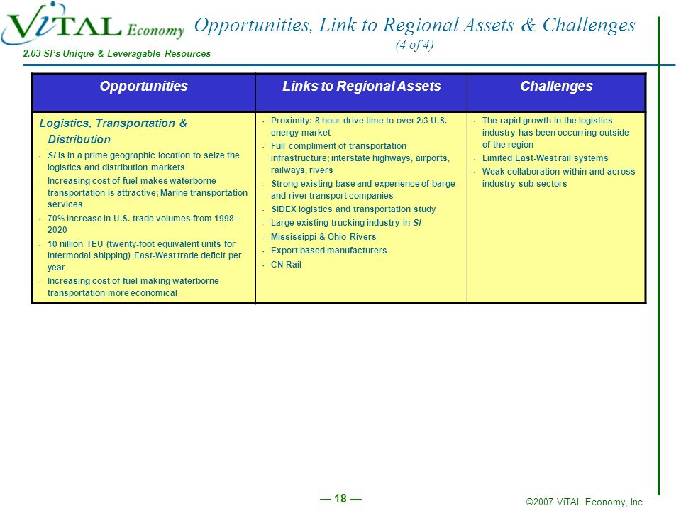 ©2007 ViTAL Economy, Inc. 18 Opportunities, Link to Regional Assets & Challenges (4 of 4) OpportunitiesLinks to Regional AssetsChallenges Logistics, T