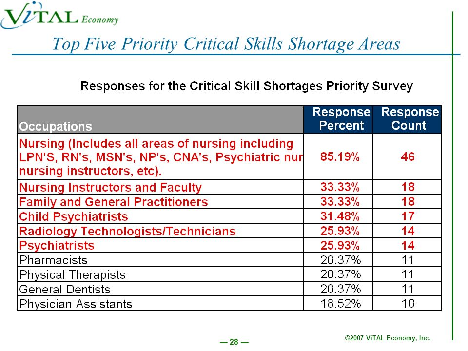 ©2007 ViTAL Economy, Inc. 28 Top Five Priority Critical Skills Shortage Areas