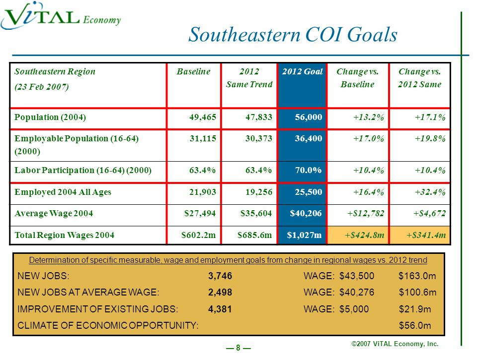 ©2007 ViTAL Economy, Inc.49 Quantify the impact of Health COI goals and strategies.