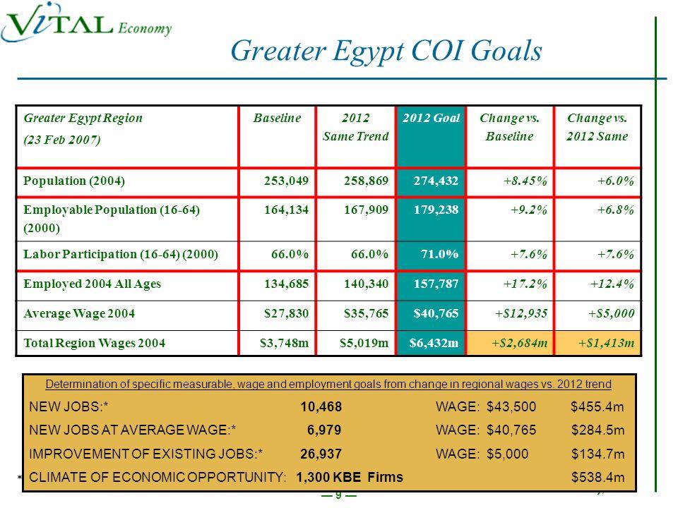 ©2007 ViTAL Economy, Inc. 30 Profitability Goal Setting Team July Progress Report and Update
