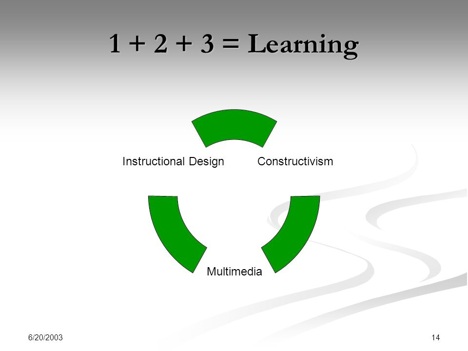 6/20/ = Learning Constructivism Multimedia Instructional Design