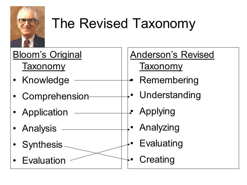 The Revised Taxonomy Blooms Original Taxonomy Knowledge Comprehension Application Analysis Synthesis Evaluation Andersons Revised Taxonomy Remembering Understanding Applying Analyzing Evaluating Creating