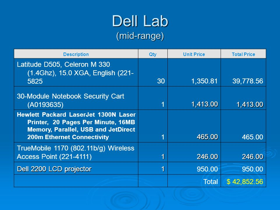 Dell Lab (mid-range) DescriptionQtyUnit PriceTotal Price Latitude D505, Celeron M 330 (1.4Ghz), 15.0 XGA, English ( , , Module Notebook Security Cart (A )11, , Hewlett Packard LaserJet 1300N Laser Printer, 20 Pages Per Minute, 16MB Memory, Parallel, USB and JetDirect 200m Ethernet Connectivity TrueMobile 1170 (802.11b/g) Wireless Access Point ( ) Dell 2200 LCD projector Total$ 42,852.56