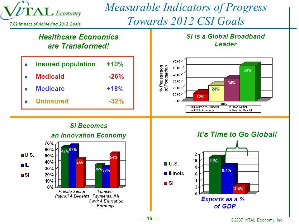 ©2007 ViTAL Economy, Inc. 16 Measurable Indicators of Progress Towards 2012 CSI Goals Its Time to Go Global! 11% 8.4% 2.4% 54% 33% 36% 46% 67% 64% SI