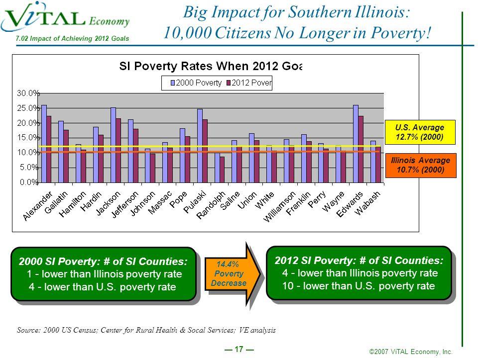 ©2007 ViTAL Economy, Inc. 17 Big Impact for Southern Illinois: 10,000 Citizens No Longer in Poverty! Illinois Average 10.7% (2000) U.S. Average 12.7%