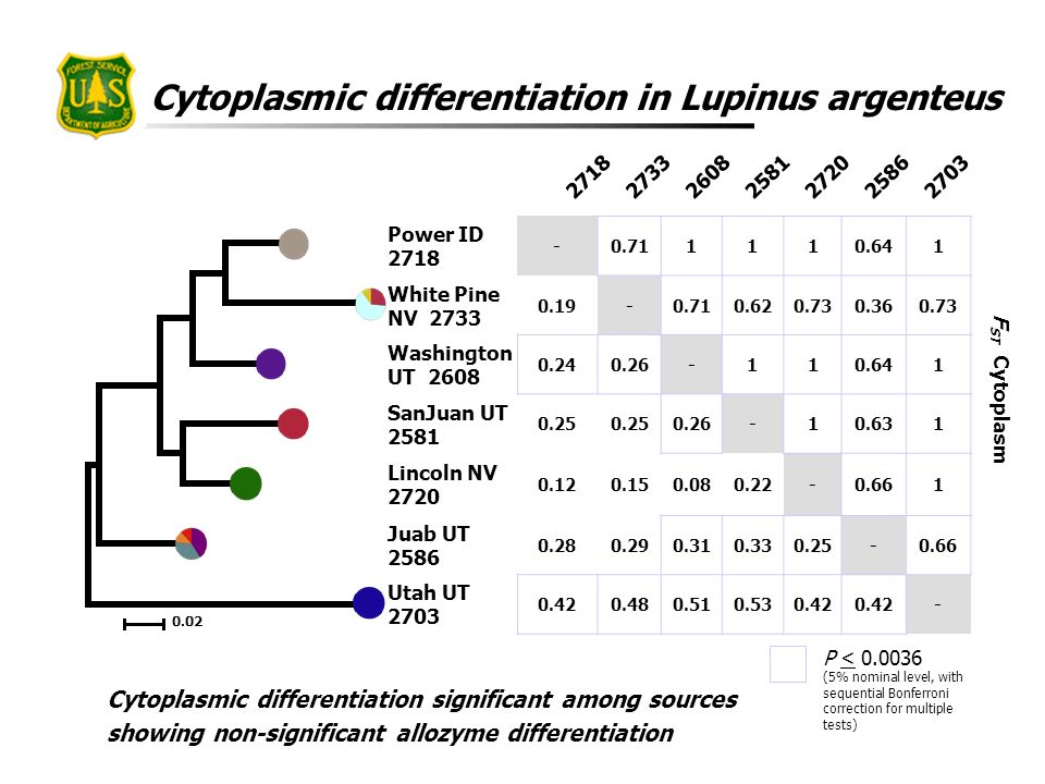 Cytoplasmic differentiation in Lupinus argenteus Cytoplasmic differentiation significant among sources showing non-significant allozyme differentiatio