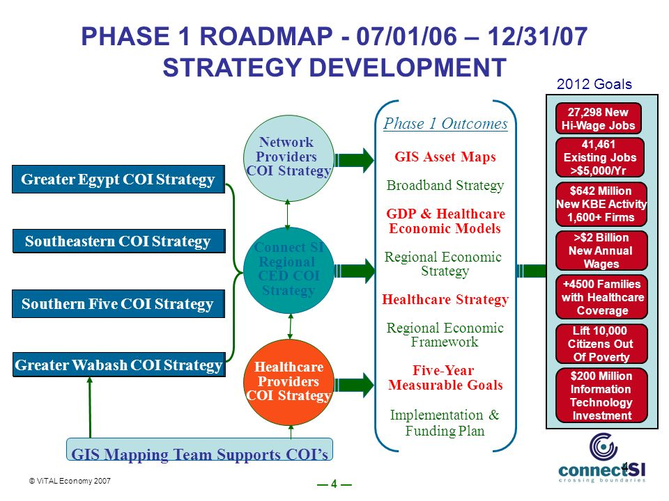 4 4 Greater Egypt COI Strategy Southeastern COI Strategy Southern Five COI Strategy Greater Wabash COI Strategy Phase 1 Outcomes GIS Asset Maps Broadband Strategy GDP & Healthcare Economic Models Regional Economic Strategy Healthcare Strategy Regional Economic Framework Five-Year Measurable Goals Implementation & Funding Plan GIS Mapping Team Supports COIs Healthcare Providers COI Strategy Network Providers COI Strategy Connect SI Regional CED COI Strategy © ViTAL Economy 2007 Phase 2 PHASE 1 ROADMAP - 07/01/06 – 12/31/07 STRATEGY DEVELOPMENT >$2 Billion New Annual Wages 41,461 Existing Jobs >$5,000/Yr 27,298 New Hi-Wage Jobs $642 Million New KBE Activity 1,600+ Firms Families with Healthcare Coverage Lift 10,000 Citizens Out Of Poverty $200 Million Information Technology Investment 2012 Goals