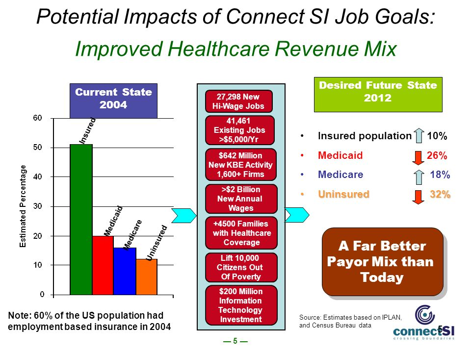 5 5 Potential Impacts of Connect SI Job Goals: Improved Healthcare Revenue Mix Insured population 10% Medicaid 26% Medicare 18% Uninsured 32%Uninsured 32% >$2 Billion New Annual Wages 41,461 Existing Jobs >$5,000/Yr 27,298 New Hi-Wage Jobs $642 Million New KBE Activity 1,600+ Firms Families with Healthcare Coverage Lift 10,000 Citizens Out Of Poverty $200 Million Information Technology Investment Note: 60% of the US population had employment based insurance in 2004 Current State 2004 Desired Future State 2012 A Far Better Payor Mix than Today Insured Medicaid Medicare Uninsured Source: Estimates based on IPLAN, and Census Bureau data