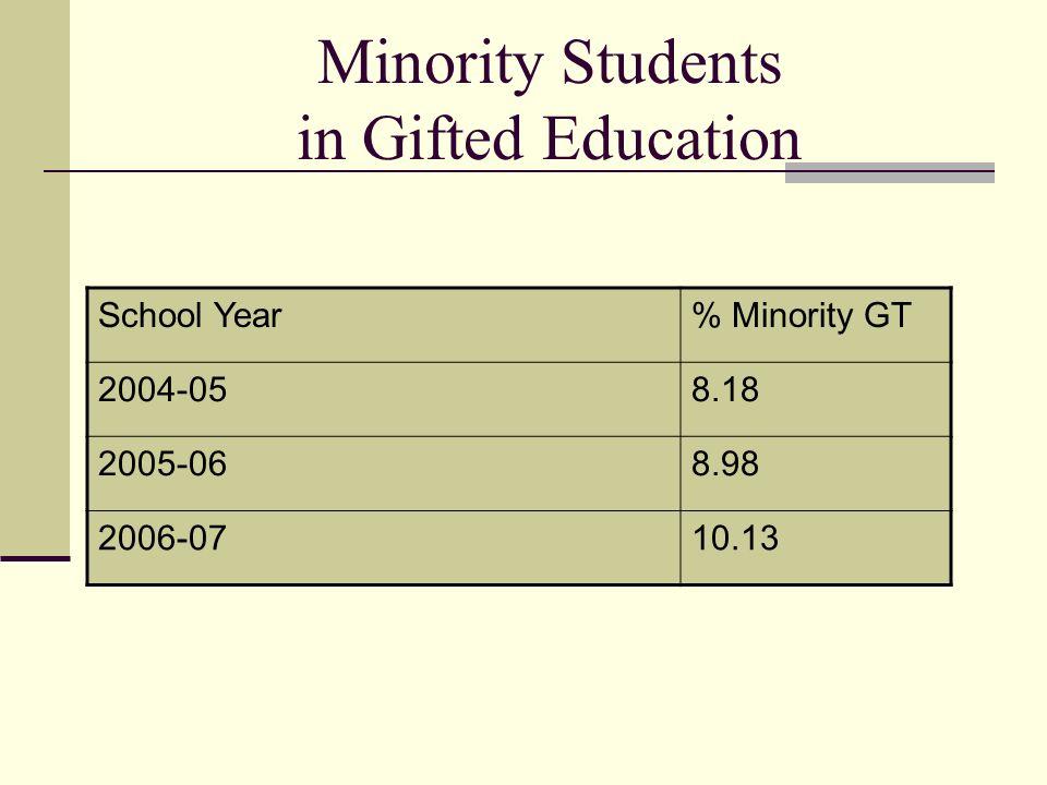 Minority Students in Gifted Education School Year% Minority GT 2004-058.18 2005-068.98 2006-0710.13
