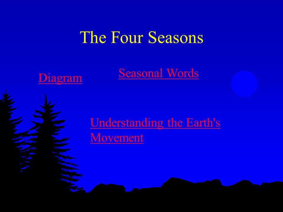 Diagram Seasonal Words Understanding the Earth s Movement