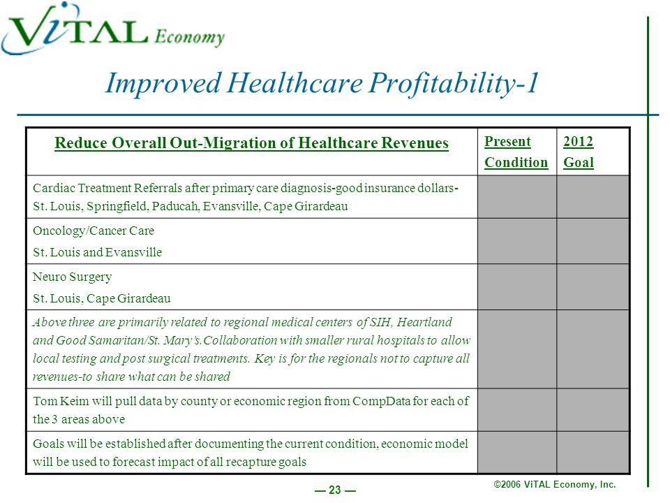 ©2006 ViTAL Economy, Inc. 23 Improved Healthcare Profitability-1 Reduce Overall Out-Migration of Healthcare Revenues Present Condition 2012 Goal Cardi
