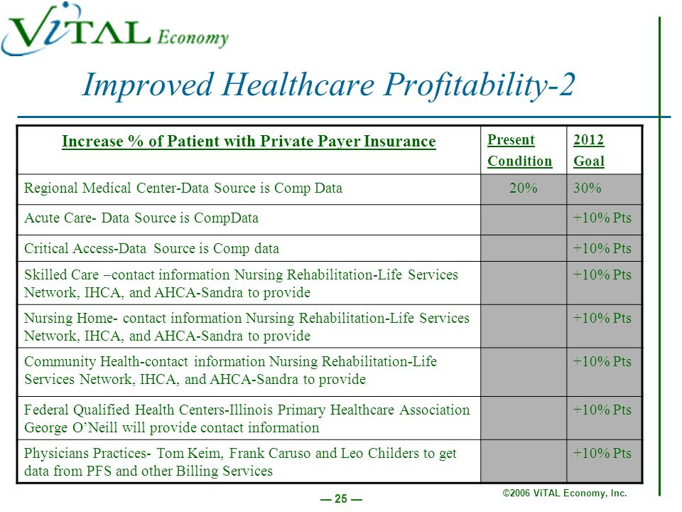 ©2006 ViTAL Economy, Inc. 25 Improved Healthcare Profitability-2 Increase % of Patient with Private Payer Insurance Present Condition 2012 Goal Region