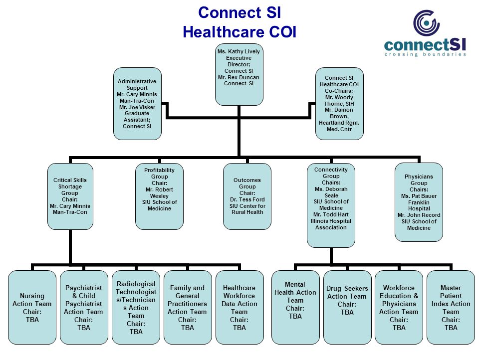 Connect SI Healthcare COI